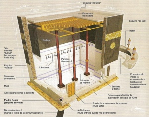 What is inside the Kaaba